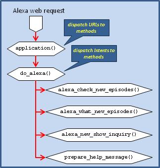 Echo Kodi web application structure